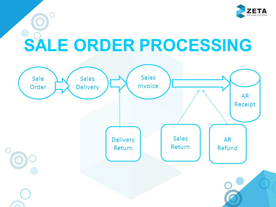 SALE ORDER PROCESSING . Sales Invoice Sale Order Sales Delivery