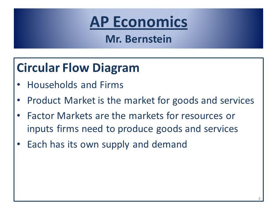 Module 10 the circular flow and gross domestic product ppt circular flow diagram ap economics mr bernstein 4 ap ccuart Images