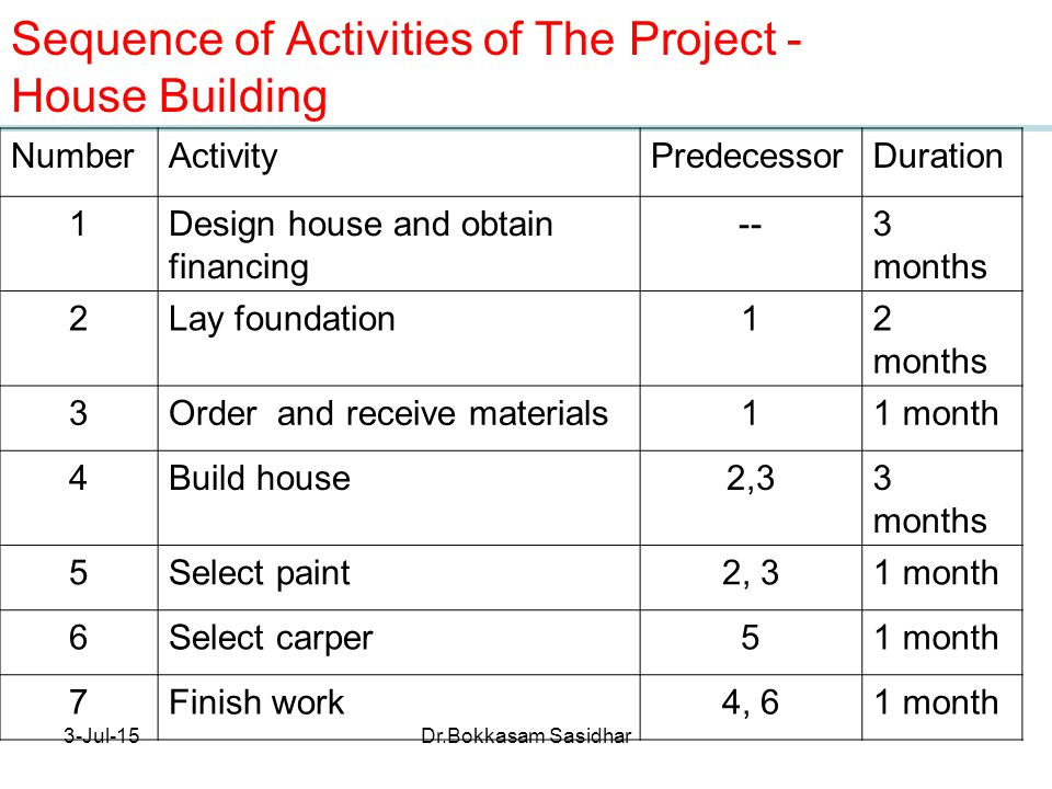 What is project management ppt video online download for Order of building a house