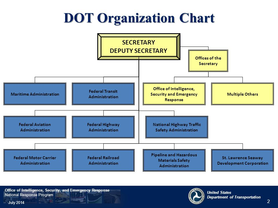 usdot and national response program overview ppt video