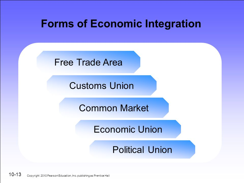 international business regional trade blocs Trade blocs in international marketing - european union what is a trade bloc why they are formed trade blocs around the world types of trading bloc / levels.
