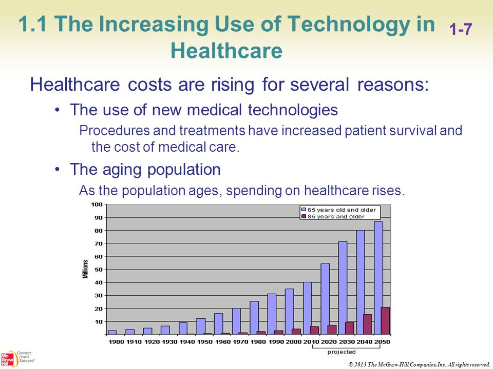 Healthcare information technology effects on cost