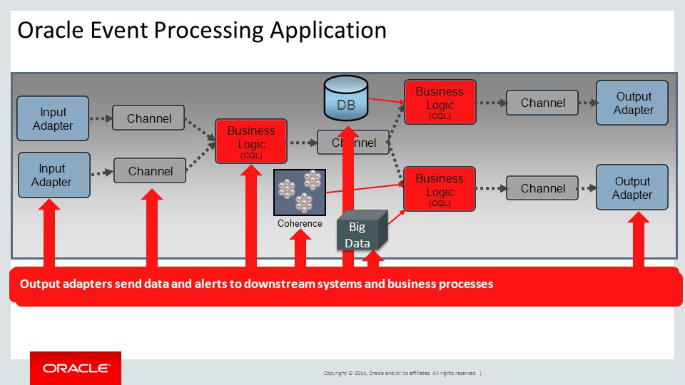 Oracle Event Processing Application