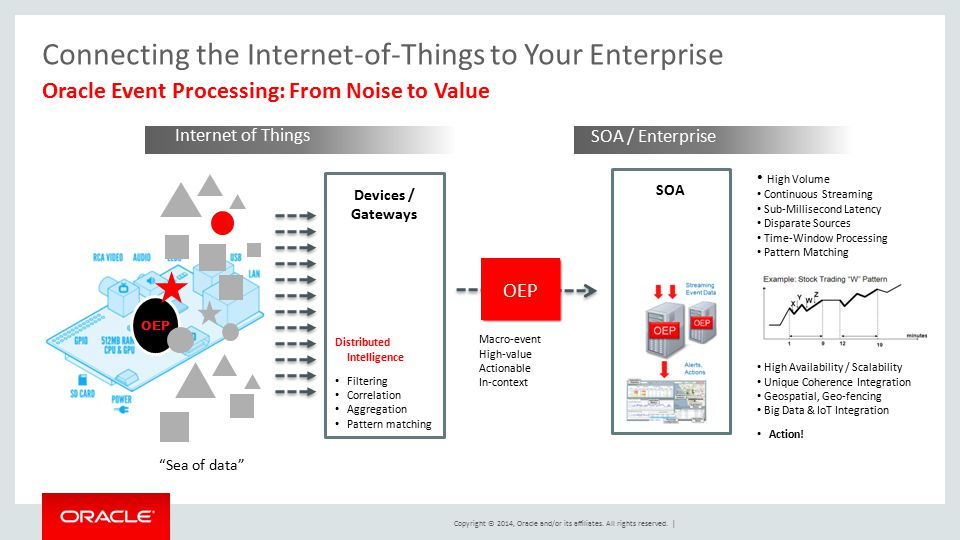 Connecting the Internet-of-Things to Your Enterprise