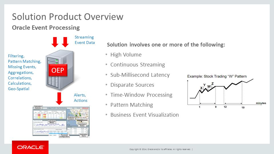Solution Product Overview
