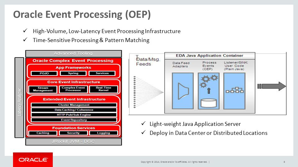 Oracle Event Processing (OEP)