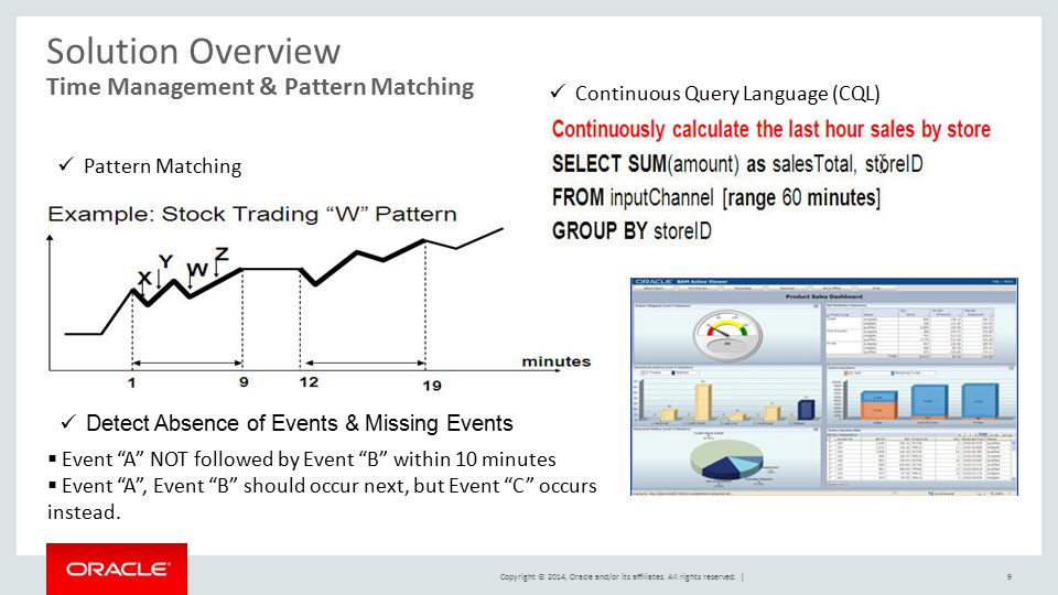 Solution Overview Time Management & Pattern Matching