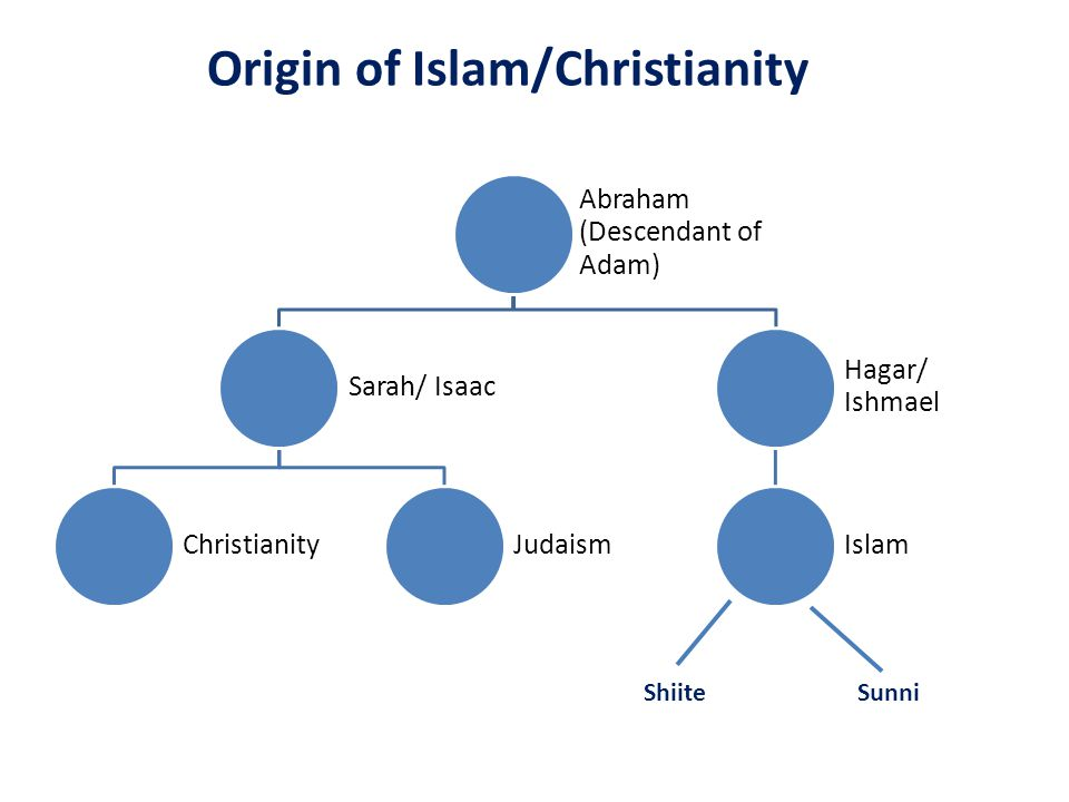 impact of islam and christianity How has technology and the 21st century impacted how we understand and  practice islam with more embracing technology everyday, islam is booming.