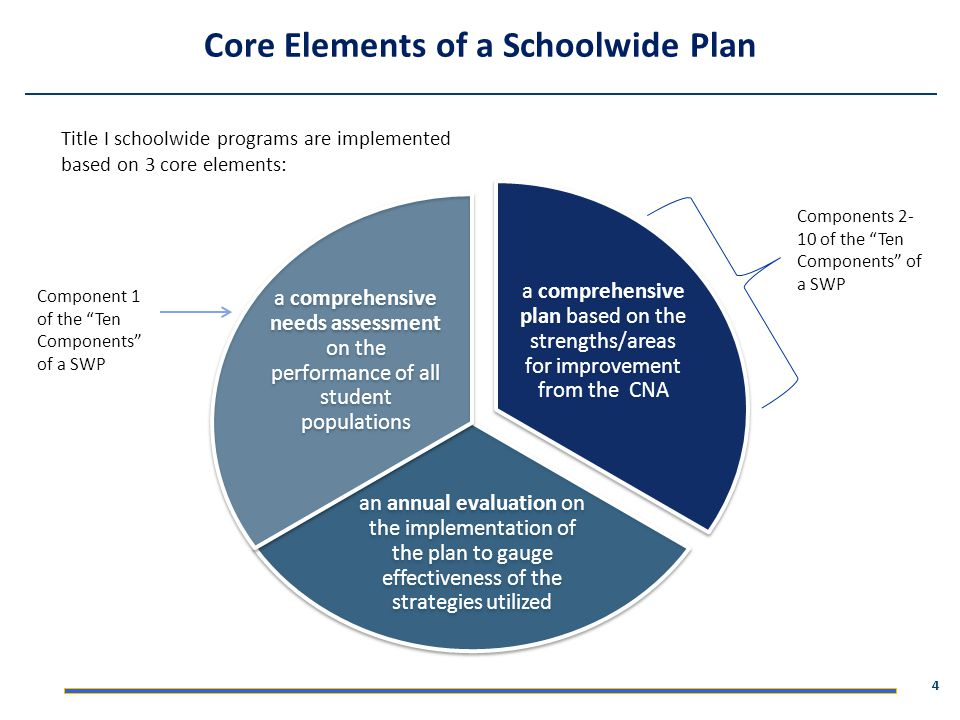 Core Elements of a Schoolwide Plan