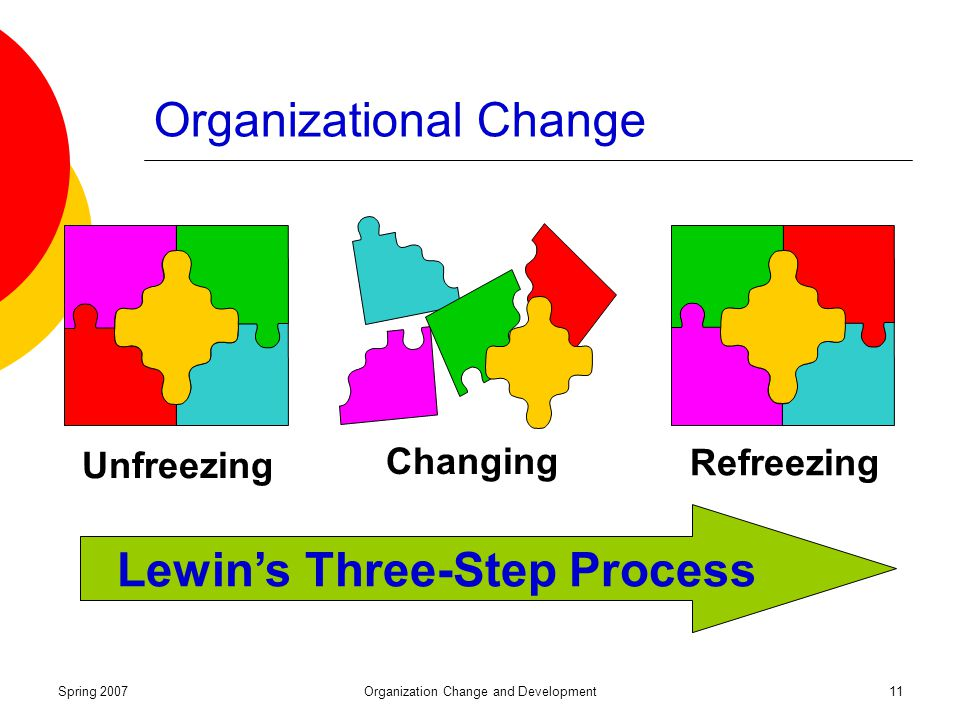 factors that drive organizational change Research reflects that three essential factors yield project success first being a  given,  organizational change needs to have some structure to it the leader of .