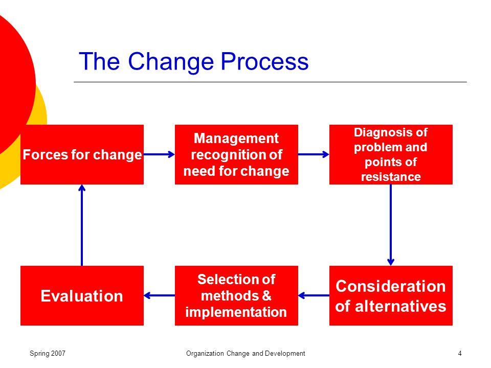 change management and organizational development pdf