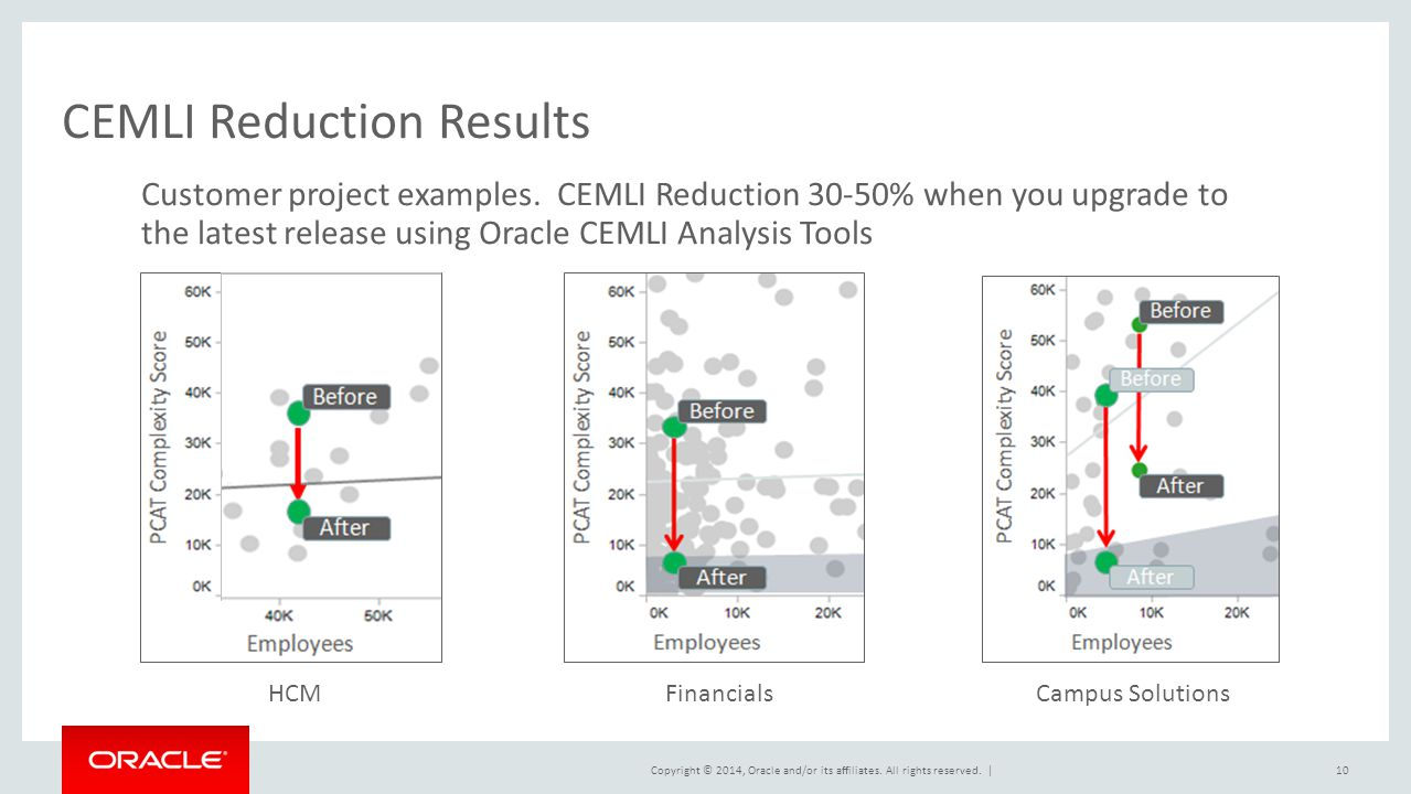 CEMLI Reduction Results