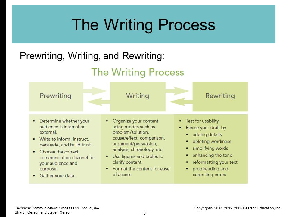 writing process prewriting The steps in process writing can be divided into two major phases: the prewriting  phase and the writing phase both are necessary to the writing process and are.