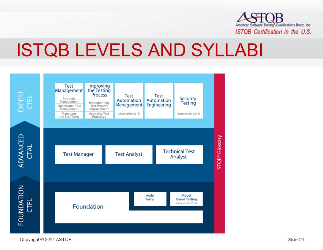 1 ppt video online download 24 istqb levels and syllabi 1betcityfo Image collections