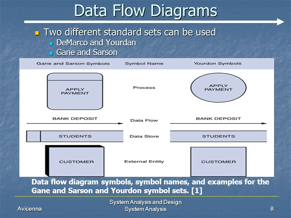 analyzing systems using data flow diagrams A data flow diagram takes business processes and activities and uses them to  create a clear illustration of how data flows through a system dfds represent the .