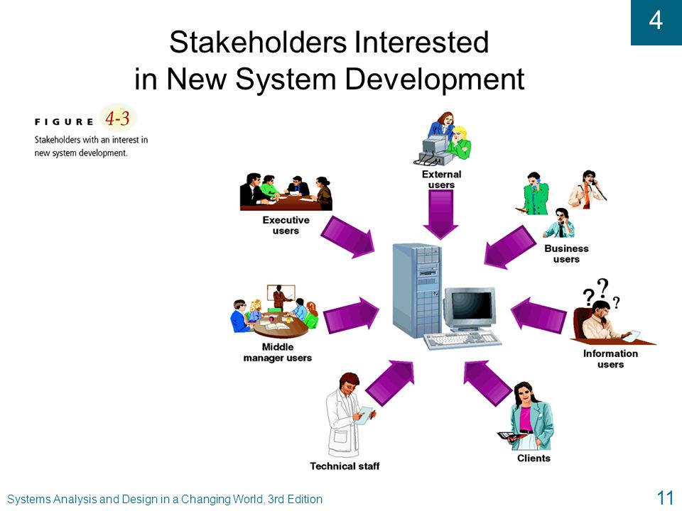 Stakeholders Interested in New System Development