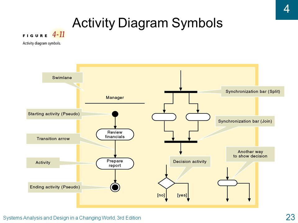 Activity Diagram Symbols