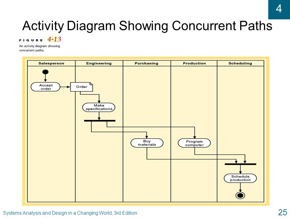 Activity Diagram Showing Concurrent Paths