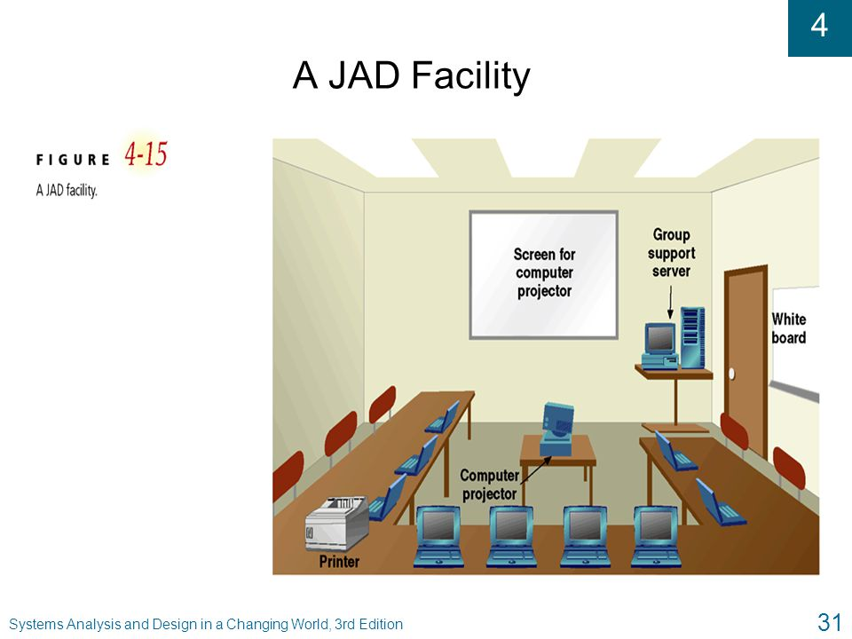 A JAD Facility Systems Analysis and Design in a Changing World, 3rd Edition