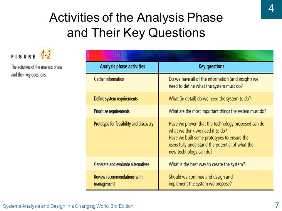Activities of the Analysis Phase and Their Key Questions