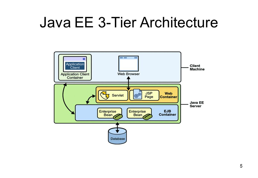 Enterprise java beans ejb ppt video online download for Architecture java