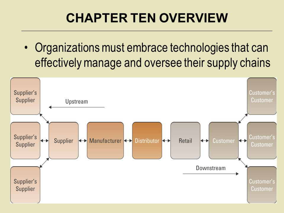 lucent technology supply chain summary Content summary ceo message corporate responsibility company overview governance ethics environment our people society supply chain gri verification glossary i every year, alcatel- lucent shares its commitments, achievements and perspectives on corporate.