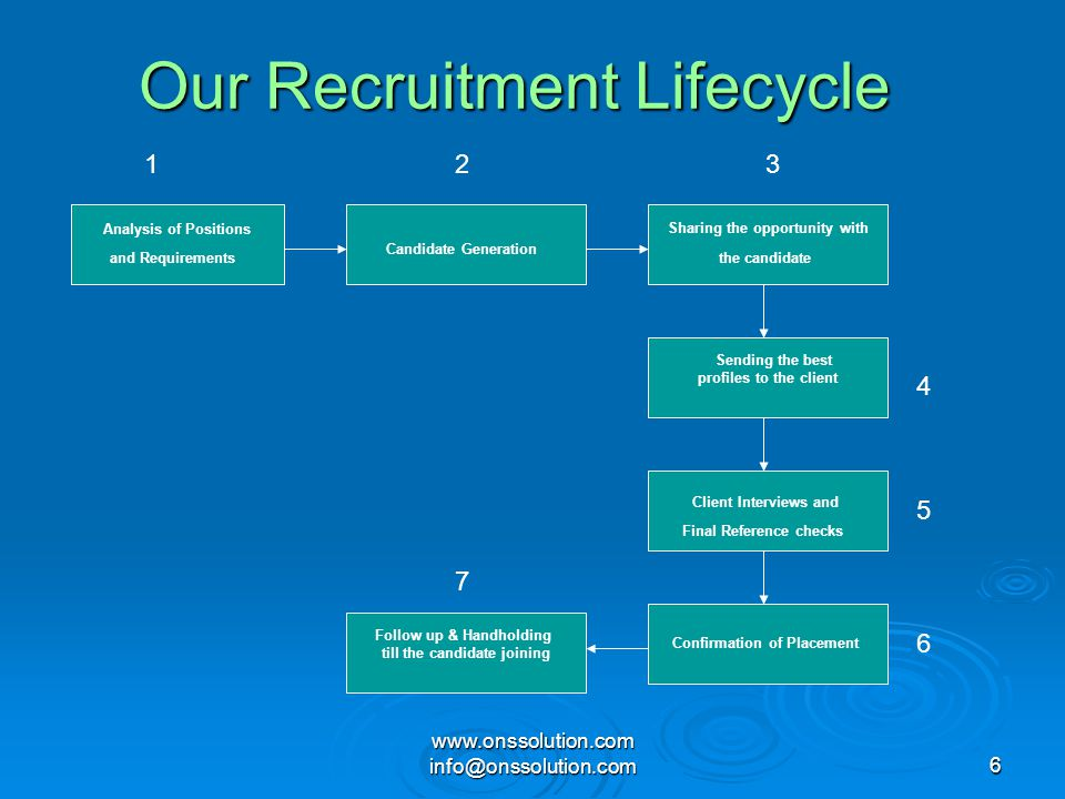 Our Recruitment Lifecycle
