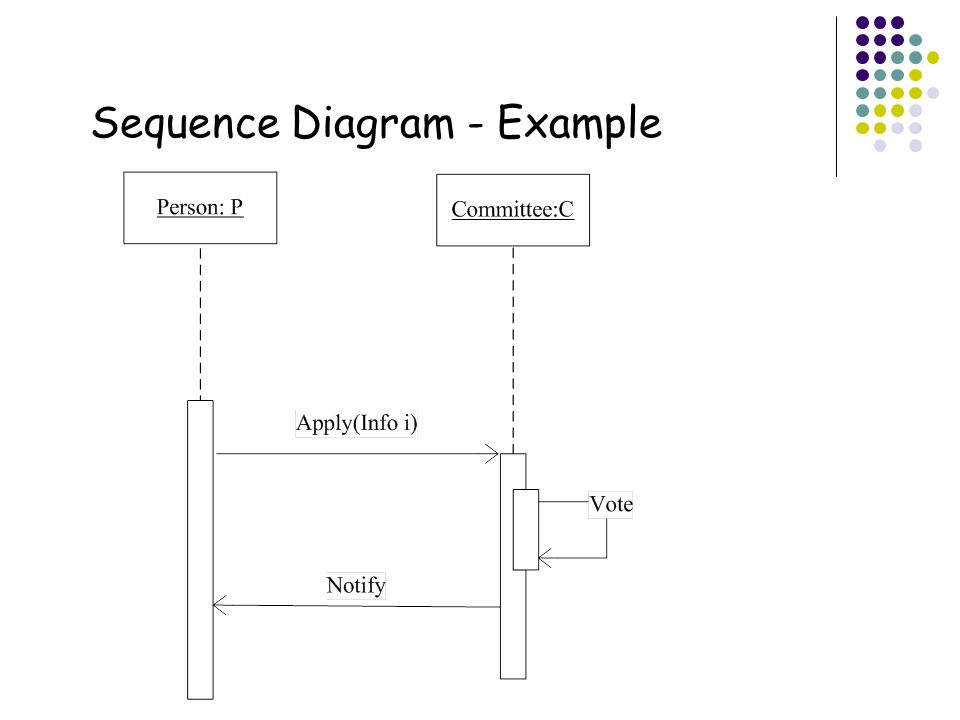 Cs5103 software engineering ppt video online download sequence diagram example ccuart Gallery