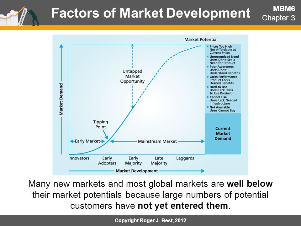 Factors of Market Development