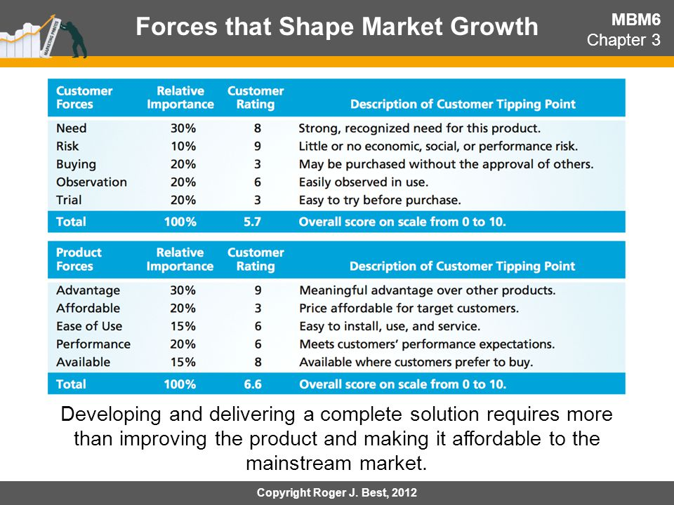 Forces that Shape Market Growth