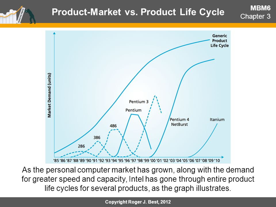 Product-Market vs. Product Life Cycle