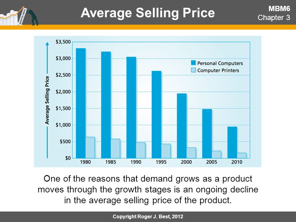 Average Selling Price MBM6. Chapter 3.