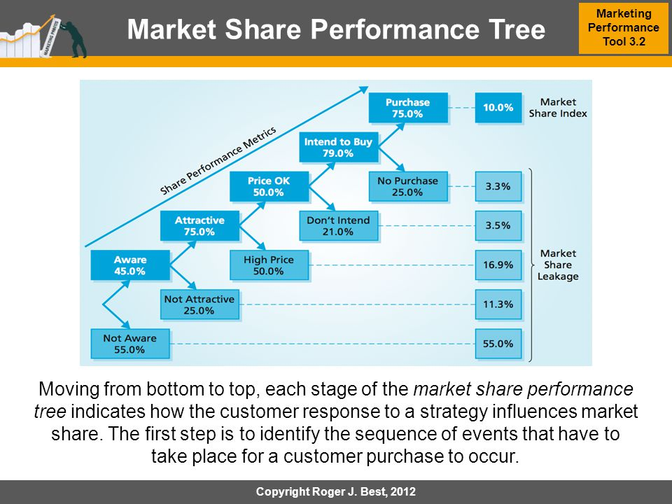 Market Share Performance Tree Marketing Performance Tool 3.2