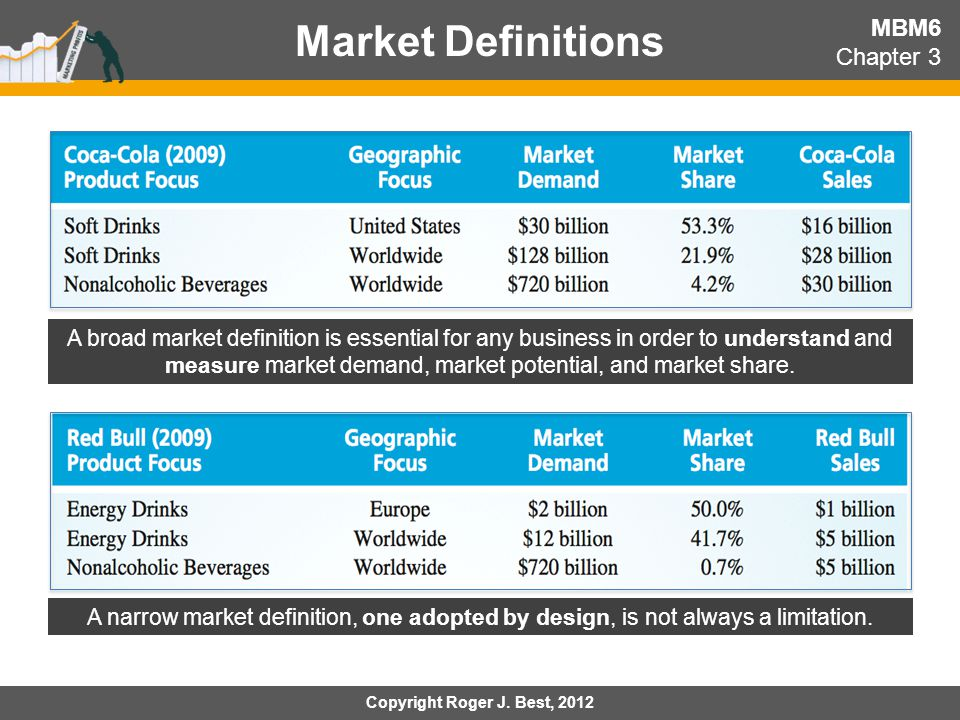 Market Definitions MBM6 Chapter 3
