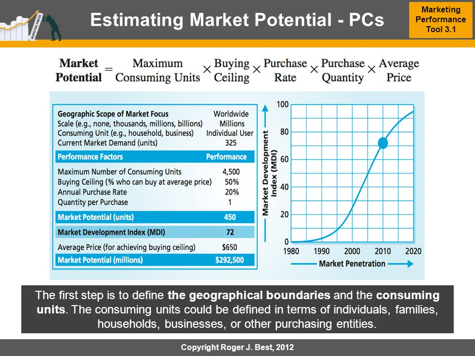 Estimating Market Potential - PCs Marketing Performance Tool 3.1