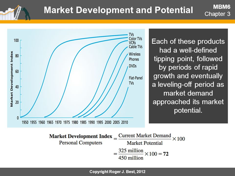 Market Development and Potential