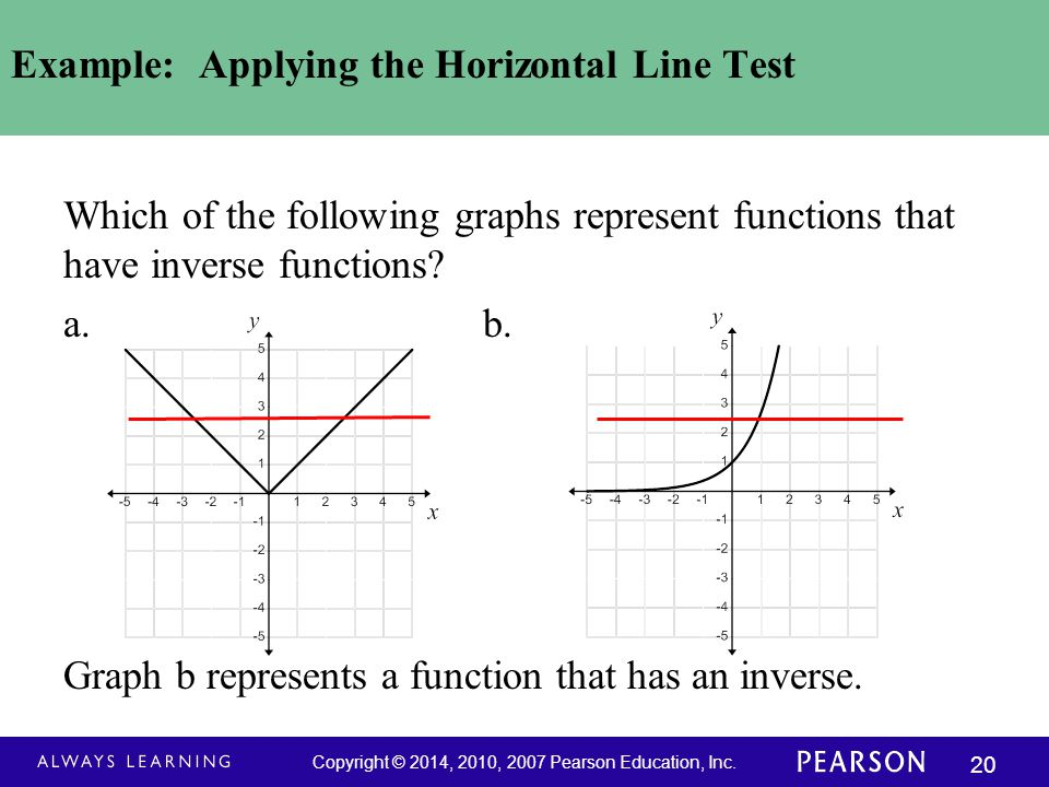 Example: Applying the Horizontal Line Test