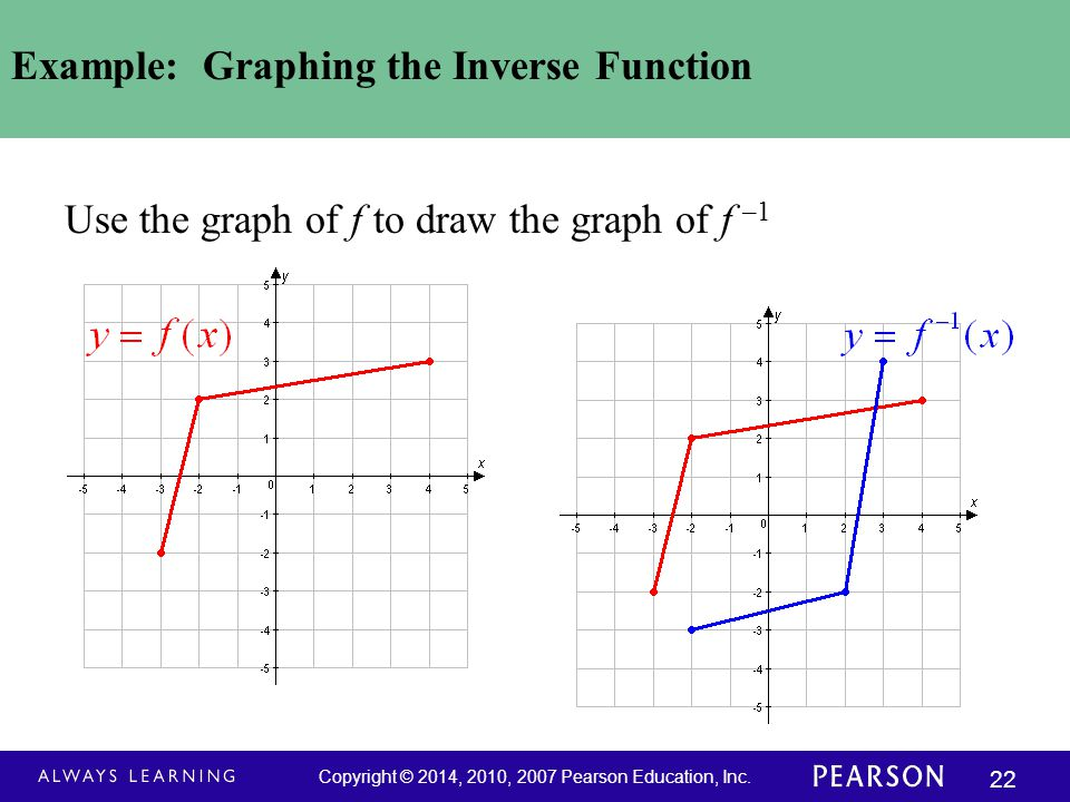 Example: Graphing the Inverse Function