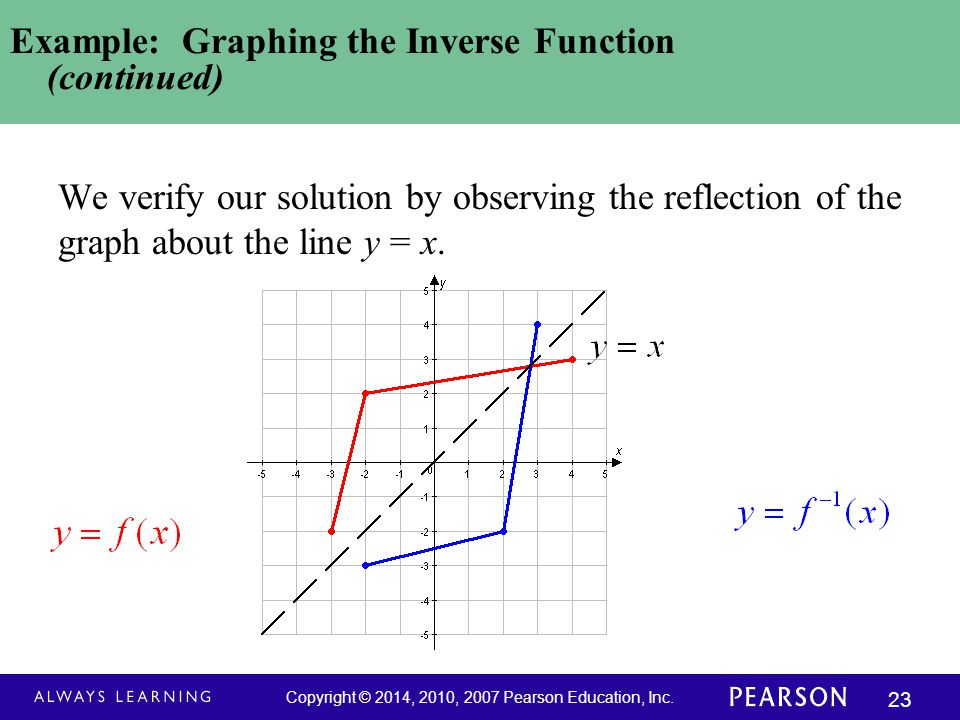 Example: Graphing the Inverse Function (continued)