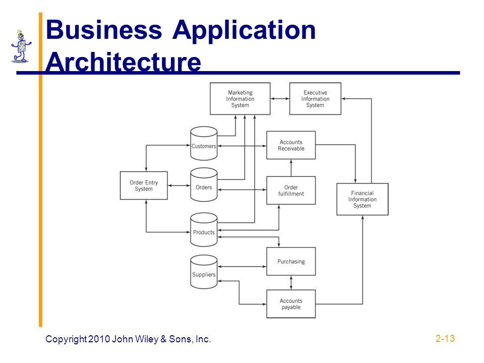 Business Application Architecture