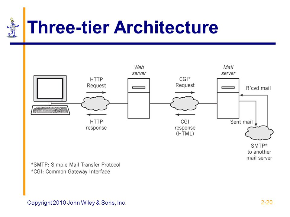 Architecture 3 tiers software architecture one tier two for Architecture 2 tiers