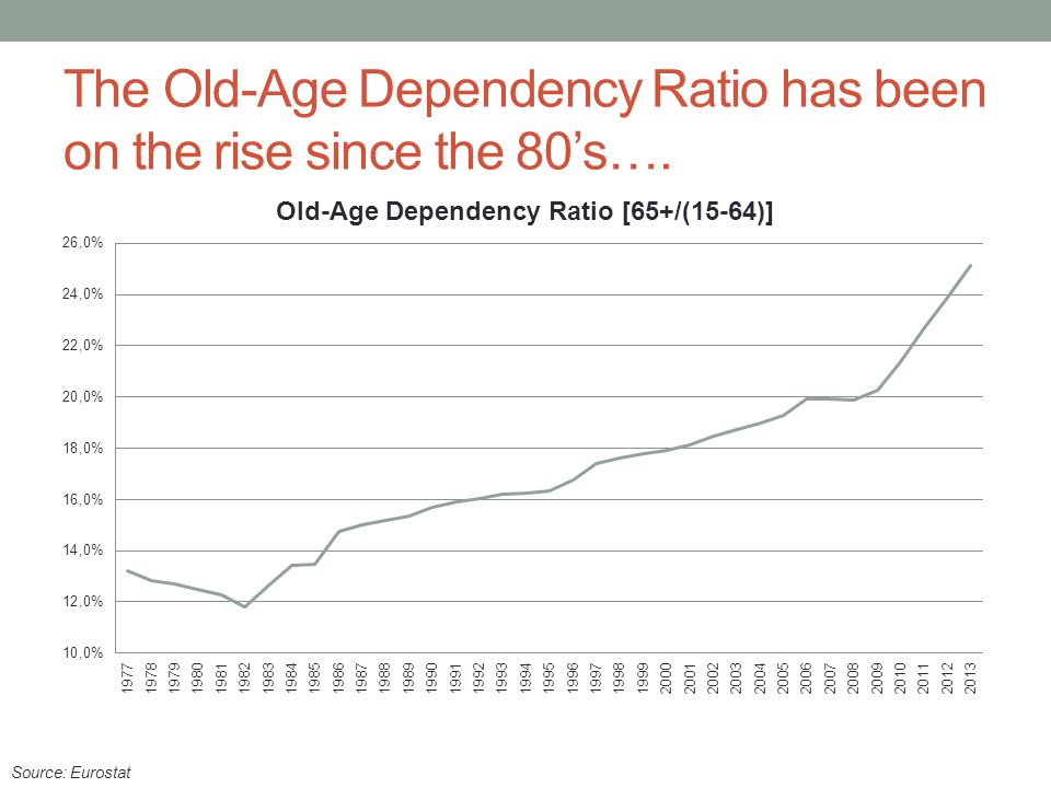 The Old-Age Dependency Ratio has been on the rise since the 80's….