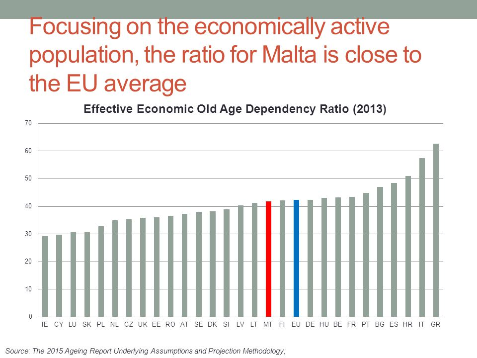 Focusing on the economically active population, the ratio for Malta is close to the EU average