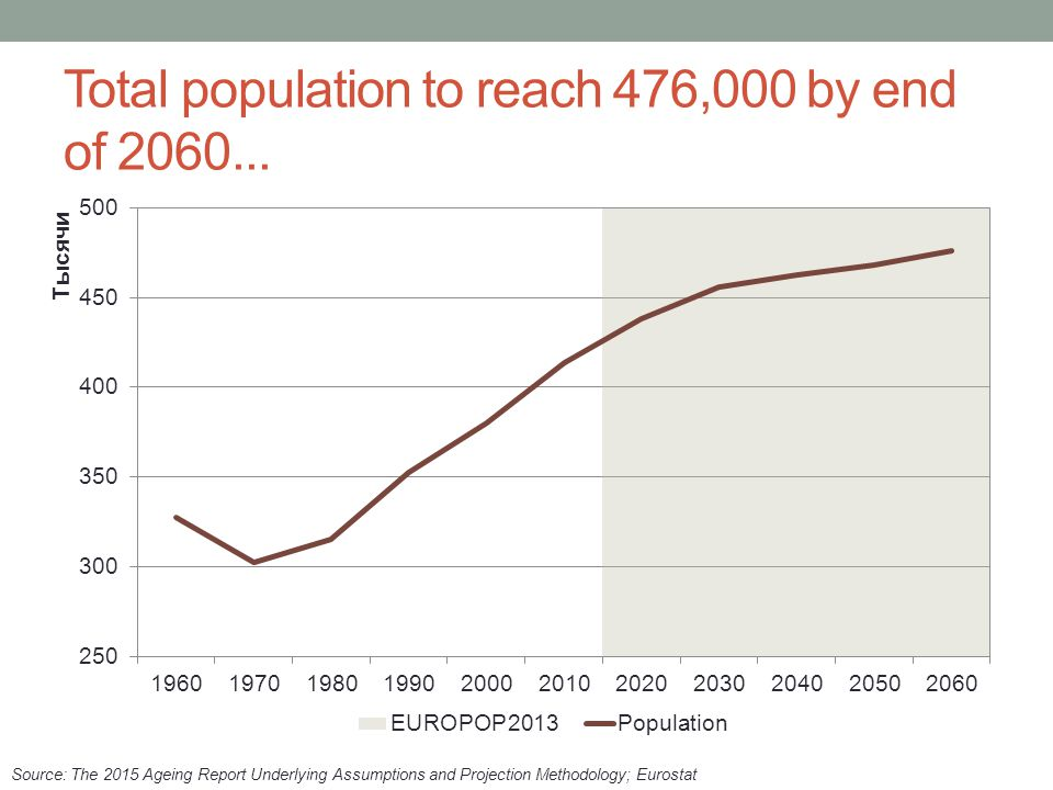 Total population to reach 476,000 by end of