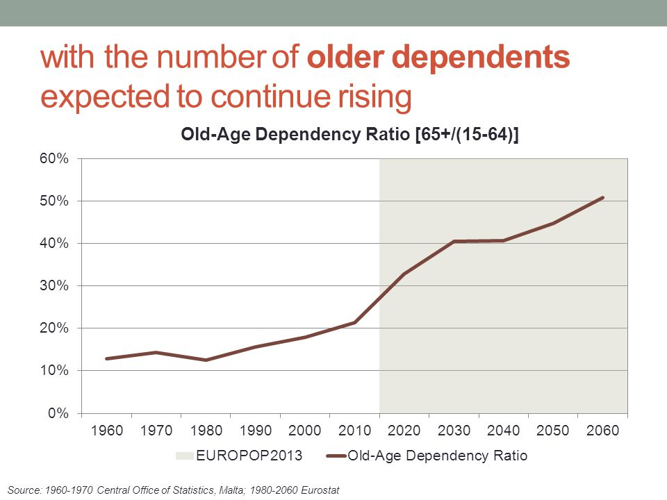 with the number of older dependents expected to continue rising