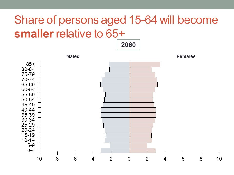 Share of persons aged will become smaller relative to 65+