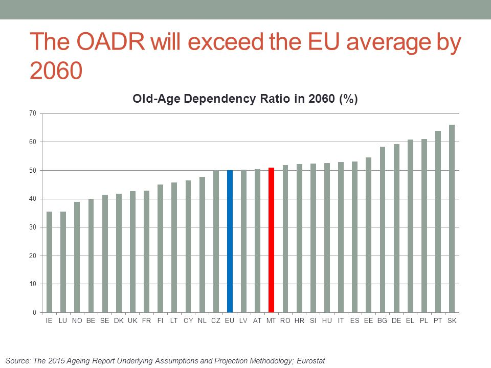 The OADR will exceed the EU average by 2060