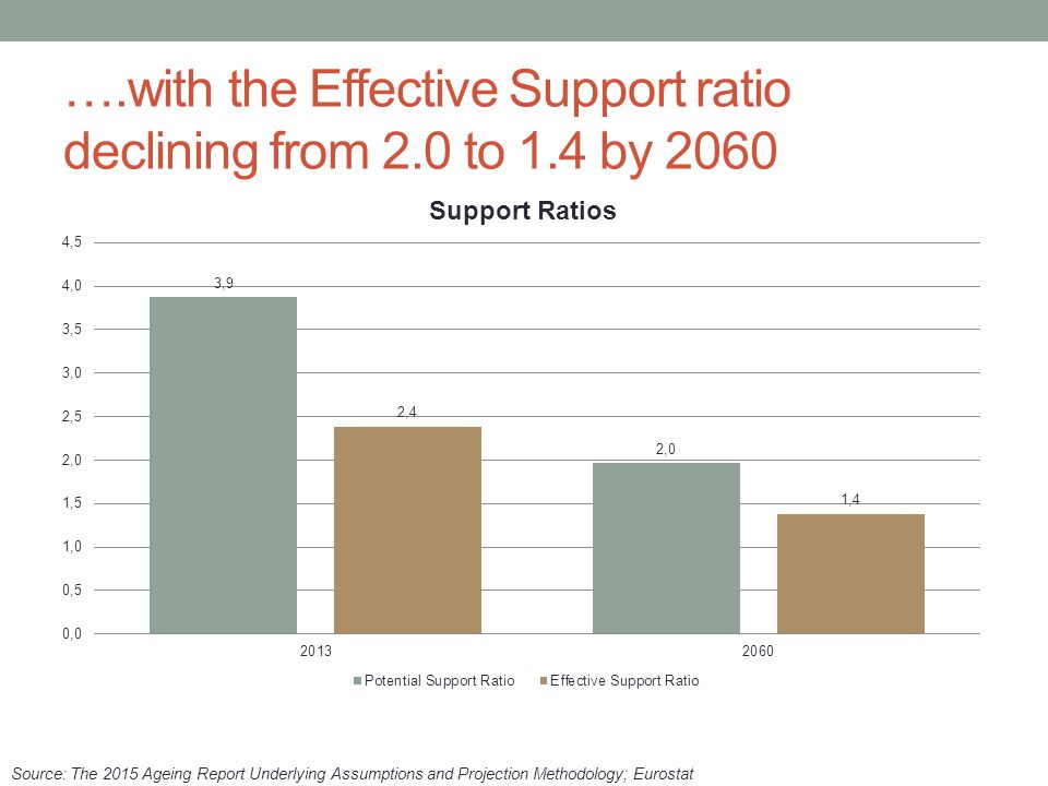 ….with the Effective Support ratio declining from 2.0 to 1.4 by 2060