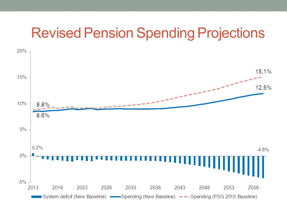Revised Pension Spending Projections