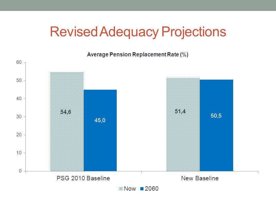 Revised Adequacy Projections